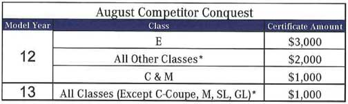 Mercedes-Competitor-Conquest-Program-August-2012