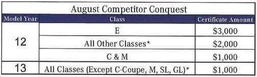 Mercedes-Competitor-Conquest-Program-August-2012